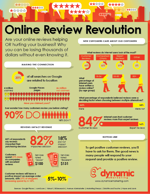 online-reviews-infographic
